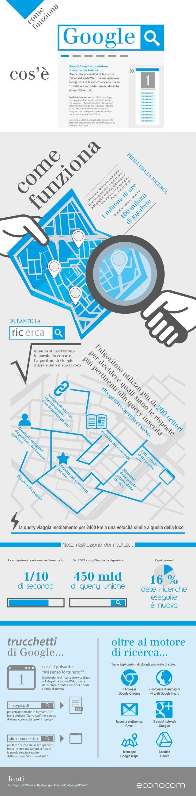 INFOGRAFICA - Come funziona Google #iobusiness