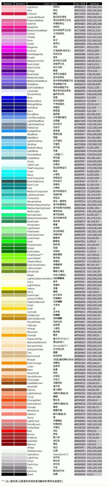 Hex RGB Color Chart with Color Names, Hex Rgb Codes and Decimals