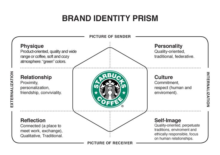 theoretical framework of starbucks By embracing a theoretical framework of caring  the hotel includes an onsite starbucks and a 24-hour market where you can make a.