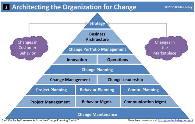 change management and change leadership which Change management is never easy for individuals or organizations jones' powerful approach to change delivered in keynote or training programs includes practical steps you can take to change and win now.
