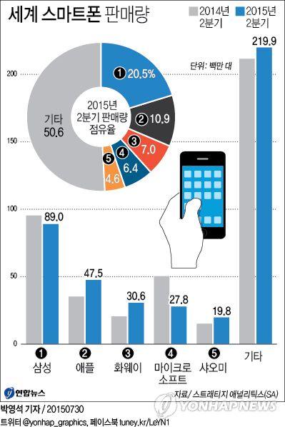 <그래픽> 세계 스마트폰 판매량 (서울=연합뉴스) 박영석 기자 = 중국 휴대전화 제조업체 화웨이가 삼성전자[005930], 애플에 이어 처음으로 세계 휴대전화 판매량 3위에 올랐다. 30일 미국 시장조사기관 스트래티지 애널리틱스(SA)에 따르면 화웨이는 올해 2분기에 총 3천60만대(점유율 7%)의 휴대전화를 팔아 2천780만대를 기록한 마이크로소프트(MS)를 꺾고 글로벌 판매량 3위에 올랐다. zeroground@yna.co.kr