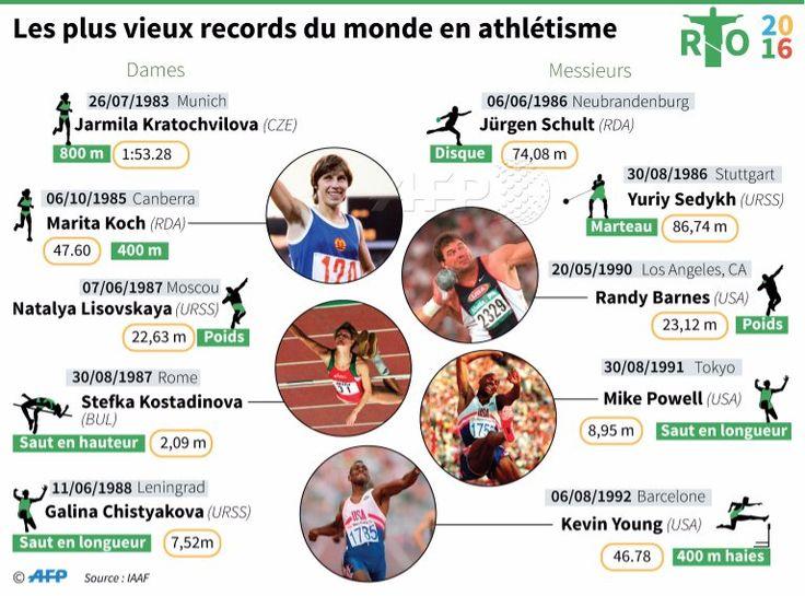 Records athlétisme