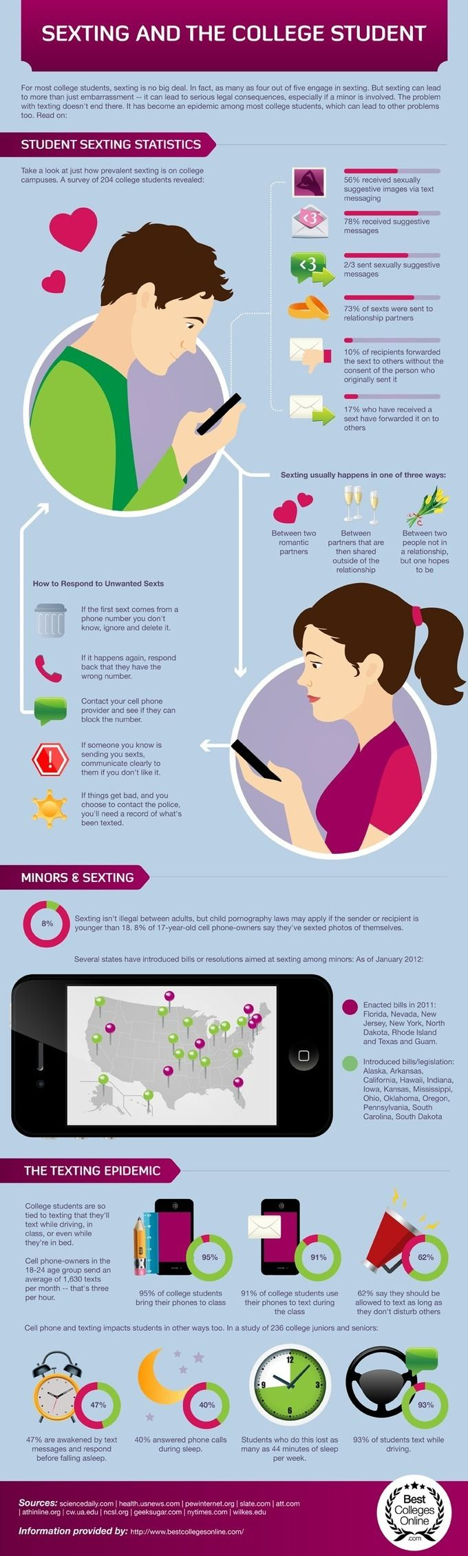 Sexting-And-The-College-StudentInteresting Things, Technology Infographic, Student Infographic, Colleges Sexting, Sexting Infografía, Dirty Texts, Sexting Infographic, Colleges Stuff, Colleges Student
