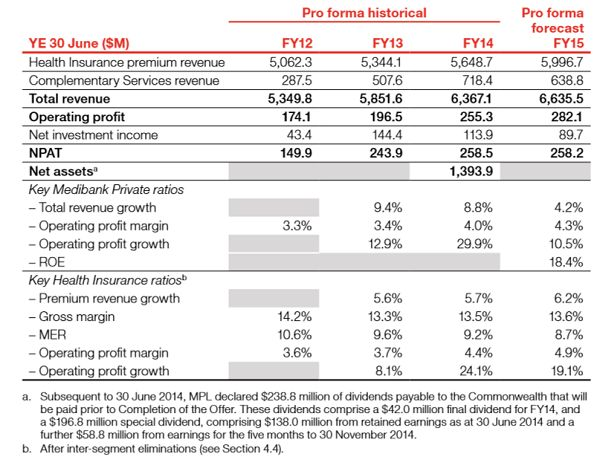 #Medibank Stock Research #ASX #AUstralia #Ausbiz