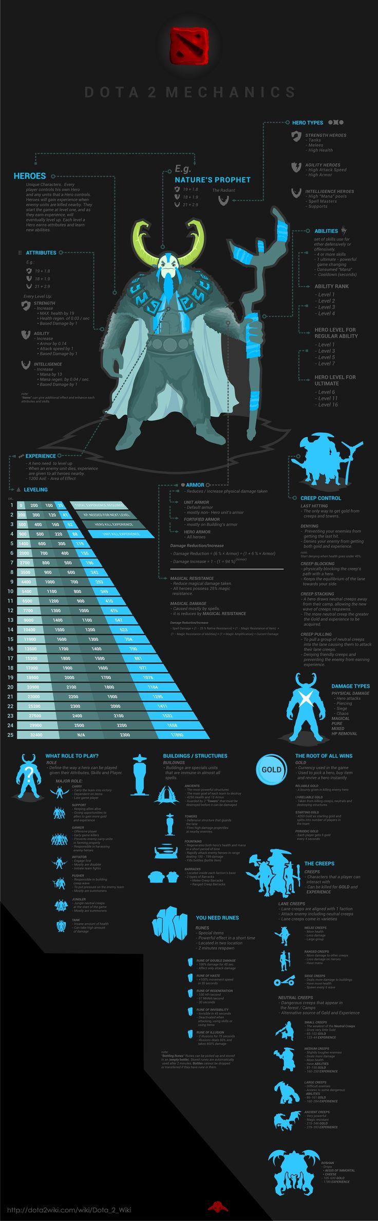 Dota 2 Mechanics http://infographiczone.com/infographics/dota-2-mechanics.jpg