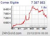 Gold and Silver Quotes News and Data