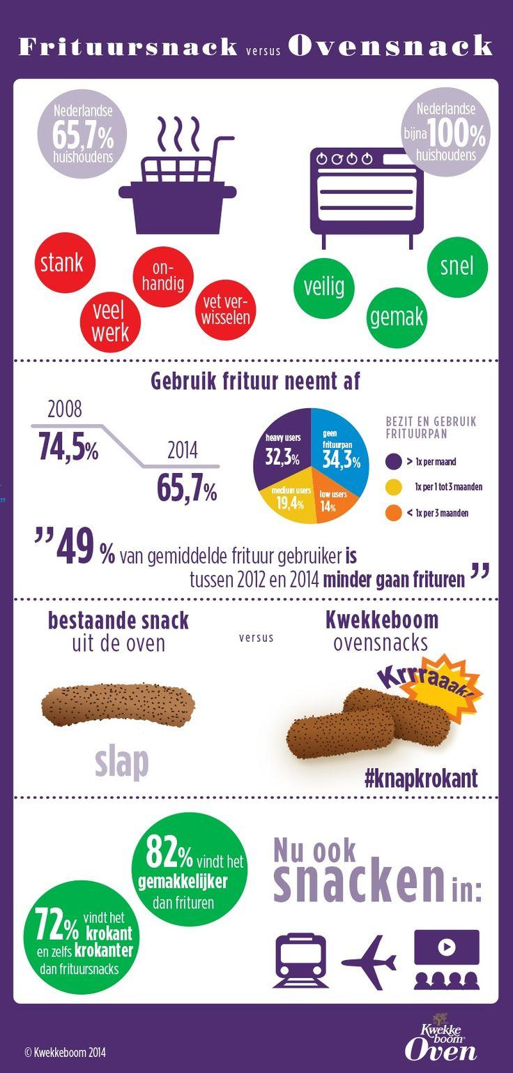 Snack attack! En die frituurpan hup naar de zolder brengen. www.socialitepr.nl (Amsterdam, online, Social, PR, Kwekkeboom, Royaan, frituur, oven, kroket, bitterbal, kaashapje, kiphapje, knapkrokant, krokant, knapperig, lekker)