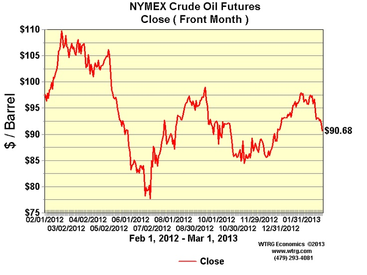 Mar 2, 1983 - Closing Crude Oil Futures began trading on the NYMEX