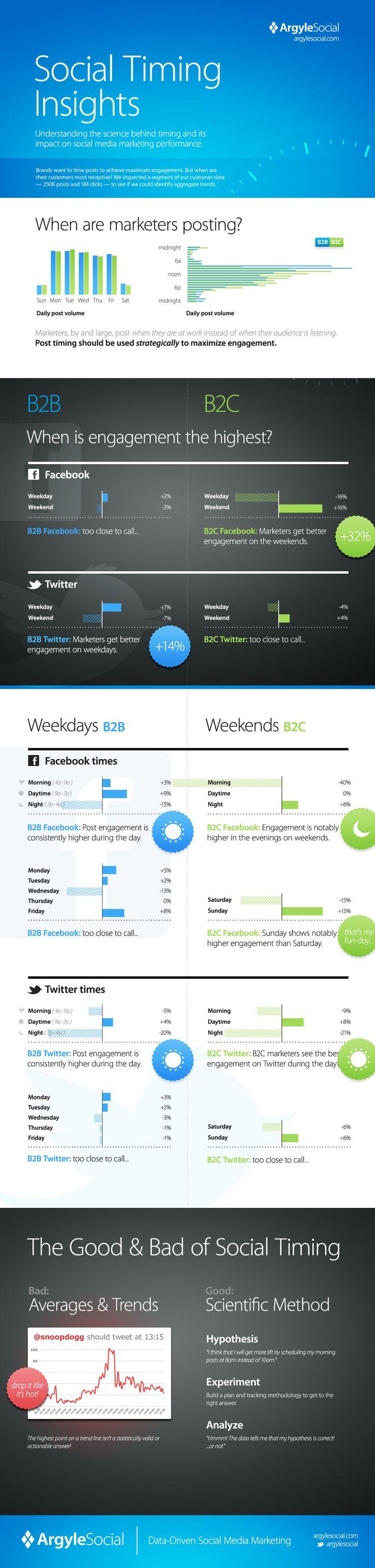 Social Timing Insights from Argyle Social: Time Insight, Social Network, Social Marketing, Social Media Marketing, Website, Web Site, Social Time, Infographic, Socialmedia