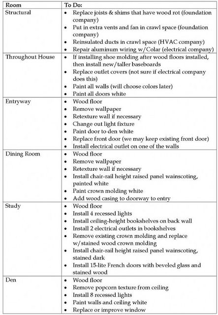 Renovation to do list page 1 709x1024 by it 39 s great to be for Home renovation checklist pdf