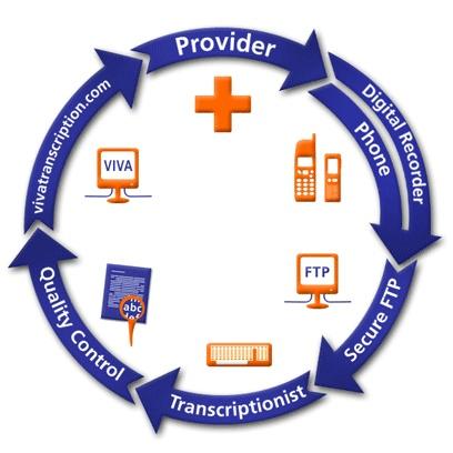 Medical Transcription Training & Certification Prep ...