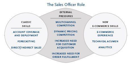 E-Commerce gilt als eine der größten Herausforderungen für den Chief Sales Officer und andere Führungskräfte im Vertrieb. Die Personalberater von Spencer Stuart haben nun bei den Vertriebsverantwortlichen direkt nachgefragt und in einer Studie das Profil des modernen Vertriebsleiters ermittelt. Wir haben uns das Papier angesehen und interpretiert