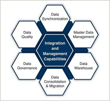 Every business, big or small is susceptible to risks, be it legal, operational, risks due to volatile markets or financial risks. However, well planned strategies for risk management and mitigation can definitely play a pivotal role in minimizing risks and the potential threats. In this scenario, efficient data management is a key strategy, which every company and every business must employ.