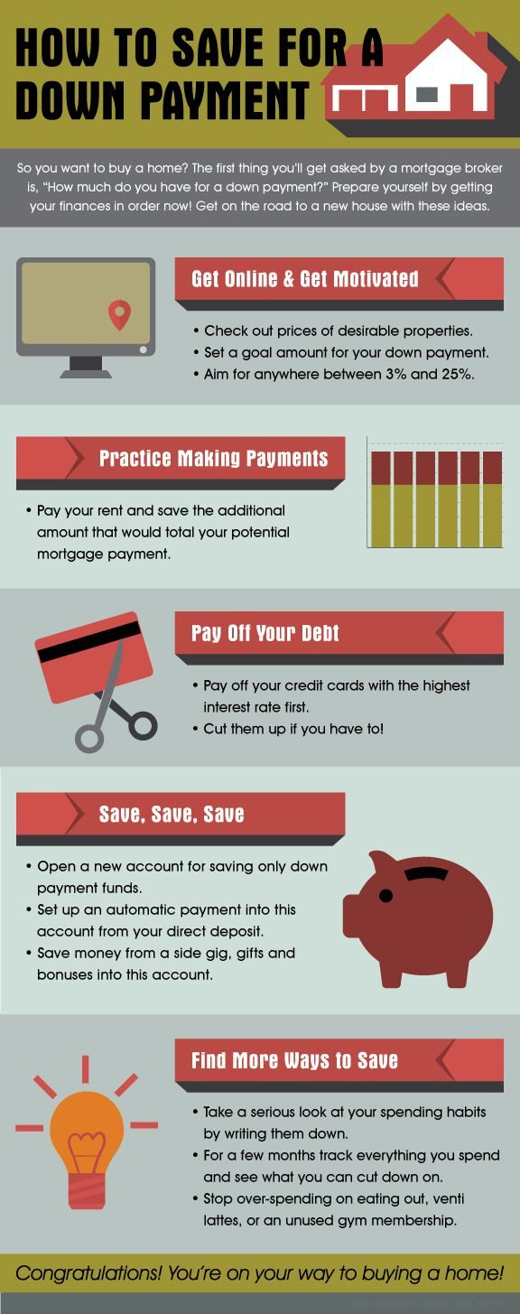 how to start saving for a house