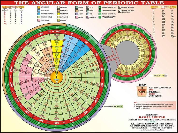 84 best periodic table images on Pinterest Periodic table - best of periodic table with atomic mass