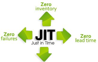 Carmen Webb: Just In Time manufacturing is a powerful and proven system of producing products efficiently while keeping costs low. I think it is interesting to see a few companies that use this manufacturing method successfully. This article also discusses the pros of using JIT manufacturing within different companies instead of other manufacturing methods.