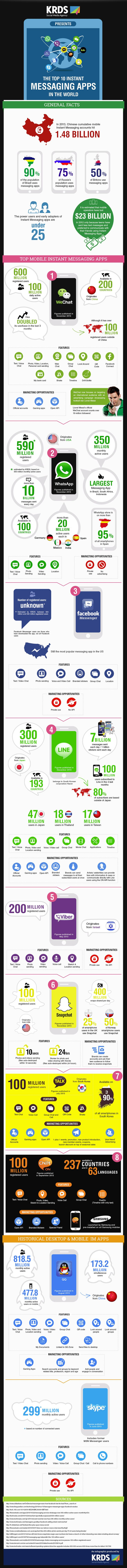 Top 10 Instant Messaging Apps #Infographic