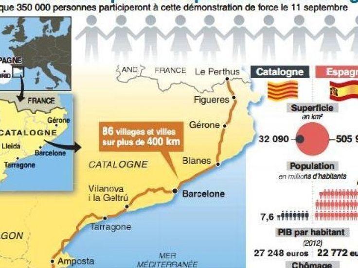"""Via Catalana : la chaîne humaine pour l'indépendance se prépare - L'Indépendant. Mais c'est bien la """"voie balte"""" qui a donné aux indépendantistes #catalans l'idée d'organiser leur propre chaîne humaine à l'occasion de leur fête nationale, ce mercredi 11 septembre à partir de 17h 14 (référence à 1714, date de la prise de #Barcelone par les troupes franco-espagnoles). En espérant que cette """"Via Catalana"""" les mènera dans la même direction: cap a la independència. #ViaCatalana #Catalogne"""