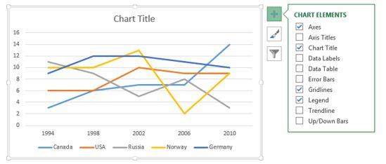 how to add stuff to a graph on excel