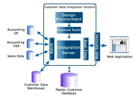 Customer Data Integration and Master Data Management #siebel #mdm http://south-carolina.nef2.com/customer-data-integration-and-master-data-management-siebel-mdm/ # Customer Data Integration Architecture As above figure depicts, building a customer data hub requires both bulk data movement from ERP, CRM and other operational systems as well as transaction level data validation and customer master management from the customer touch points. In reality, most data is generated by the operational…