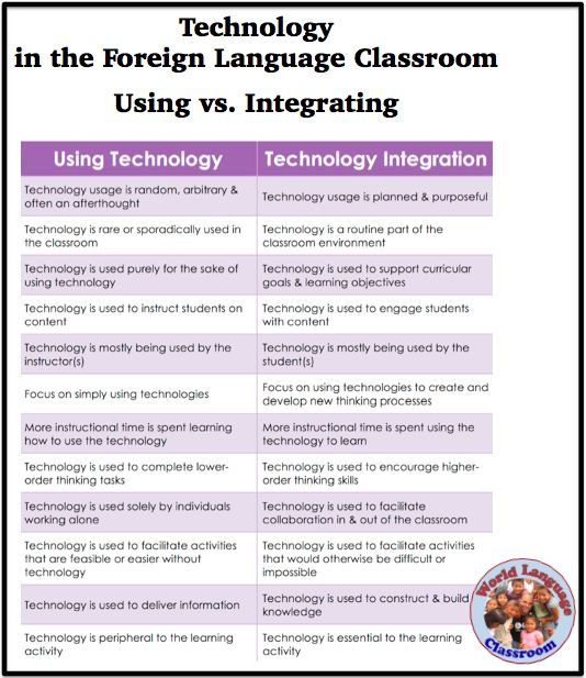 Foreign Language Classroom Decorations : Best edtech images on pinterest teaching technology