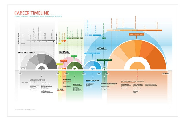 visual career timeline by prasant sivadasan  via flickr