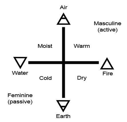 I need help with these four elements.?
