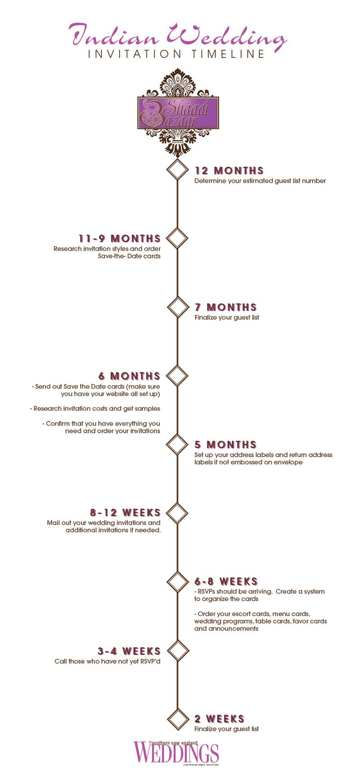 Indian Wedding Invitation Timeline | by Shaadi Bazaar |  www.shaadi-bazaar.com #shaadibazaar visit our site for more useful info