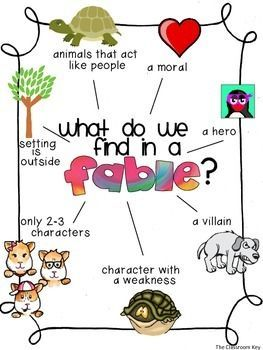 This is an anchor chart about the features of fables. This comes from a fable genre study packet with activities that work with any fable.