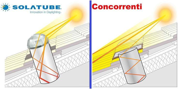 Accendete le vostre stanze buie naturalmente con l'installazione del tunnel solare solartube ad alte prestazioni. Solatube è a basso consumo energetico.