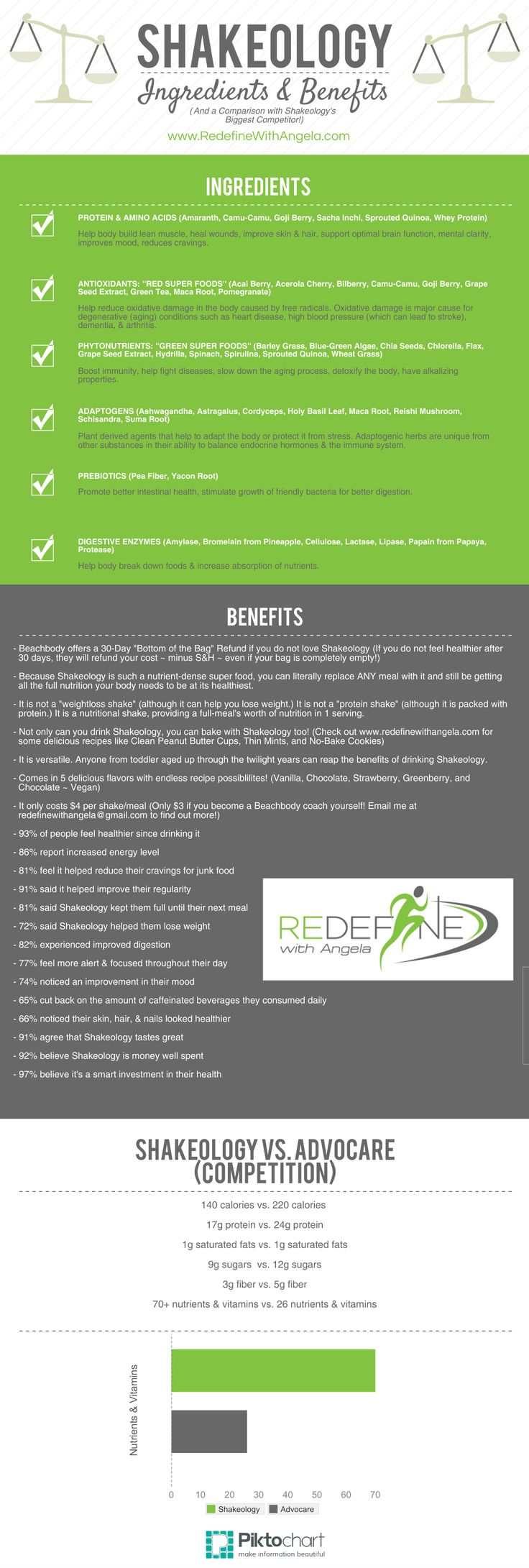 EVERYTHING you EVER wanted to know about SHAKEOLOGY in 1 Infographic ~ ingredients, benefits, comparison w/ top competitor, etc. Interested in trying a sample of Shakeology? Email me at redefinewithangela@gmail.com. (Cost is $5 to cover shipping.) #redefine #redefinewithangela #shake #vanilla #chocolate #strawberry #vegan #greenberry #breakfast #lunch #dinner #beachbody #health #healthy #nutrition #cleaneating #weightloss #mealplanning #shakeology #smoothie www.facebook.com/angelabuckfitness