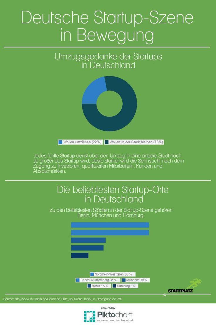 Deutsche Startup Szene in Bewegung #startplatz #startup