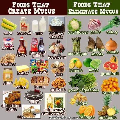 Foods that create and eliminate mucus....cancer feeds on mucus....lets get this :-)