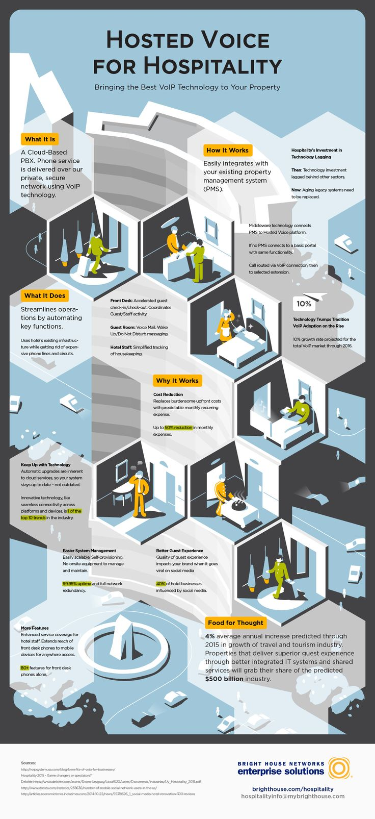 Bright house networks isometric infographic