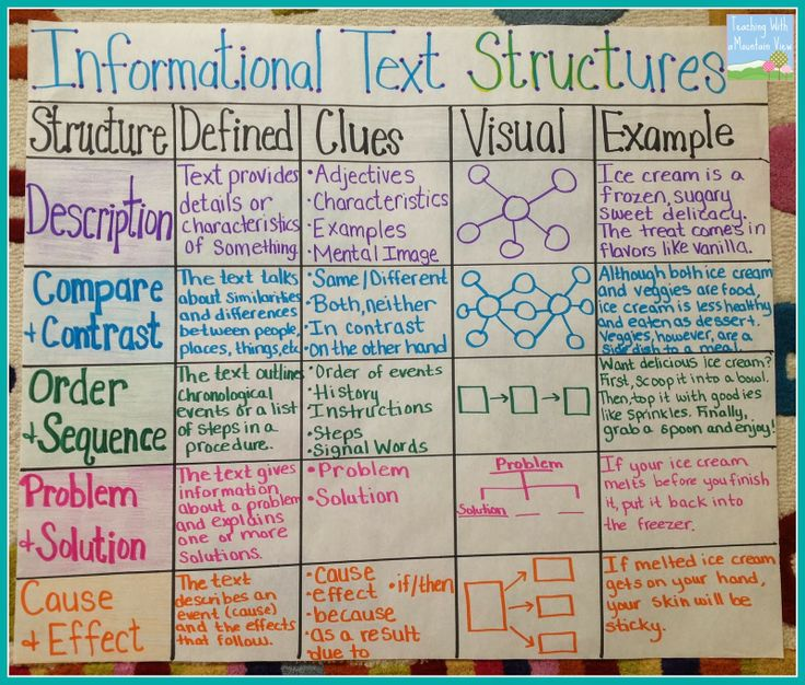 Informational Text Structures: Description, Compare and Contrast, Order and Sequence, Problem and Solution, and Cause and Effect Anchor Chart
