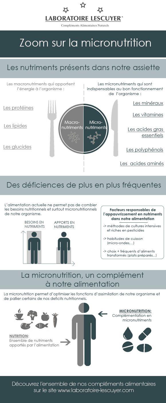 Zoom sur la micronutrition