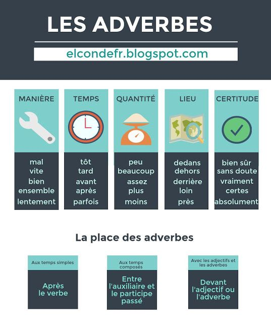 French adverbs | Les adverbes #grammairefrançaise #frenchgrammar #teachignfrench
