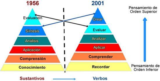 La taxonomía de Bloom y sus actualizaciones. Extenso artículo que se puede descargar en PDF.