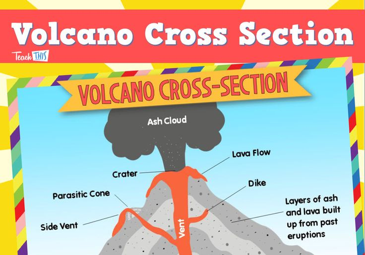 Volcano Cross-Section Poster