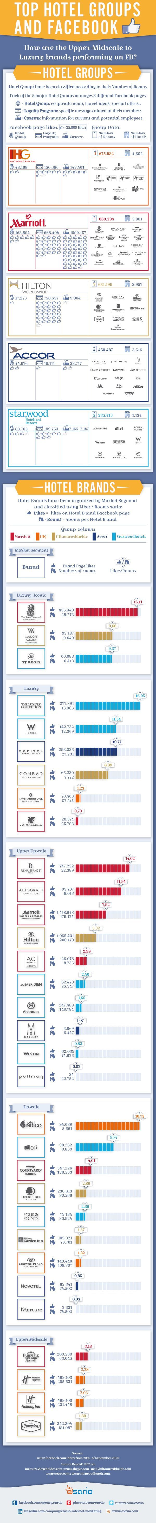 Top Hotel Groups And Facebook #Infographic #Hotels #Facebook