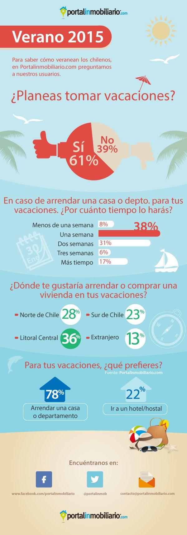 Para saber cómo veranean los chilenos, Portalinmobiliario.com realizó diversas encuestas relacionadas con el tema en su sitio web.