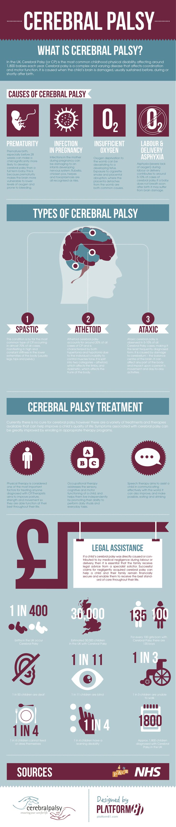 Here The Cerebral Palsy Site has put together a visual representation of facts about Cerebral Palsy and also UK statistics, from the types of Cerebral Palsy, the causes and ranges of treatment available.