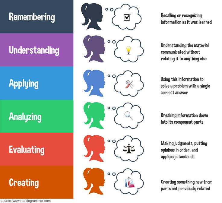Using Learning Standards And Bloom S Taxonomy With: Bloom's Revised Taxonomy, Infographic