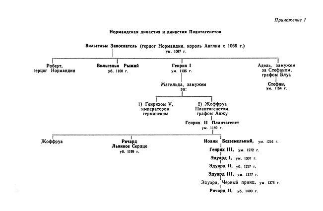 История Англии в Средние века (fb2)   сoollib.com
