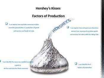 Factors of Production - Hershey's Kisses