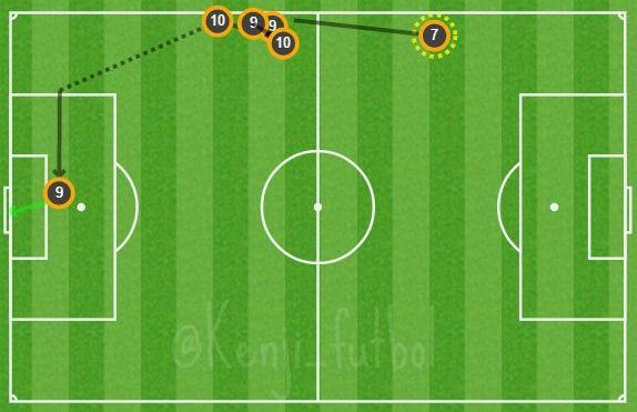 Hermanos dos Santos asisten para el primer doblete de Raúl Jiménez con el #TRI #Bielorrusia 2-2 #México 2do gol: