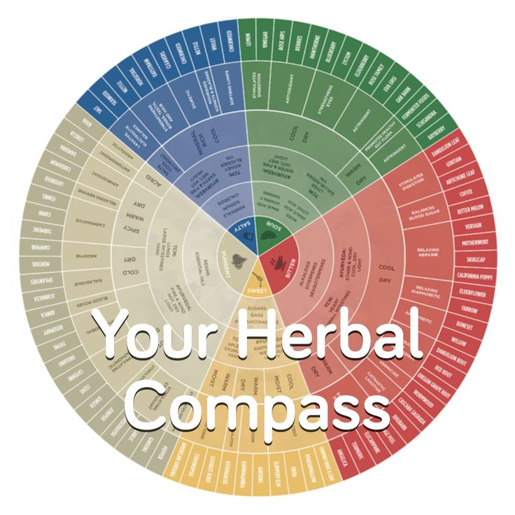 Your compass for creating customized herbal remedies http://explore.learningherbs.com/taste-of-herbs/the-compass/