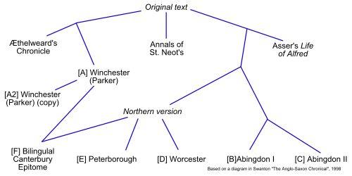 Anglo-Saxon Chronicle - Wikipedia, the free encyclopedia