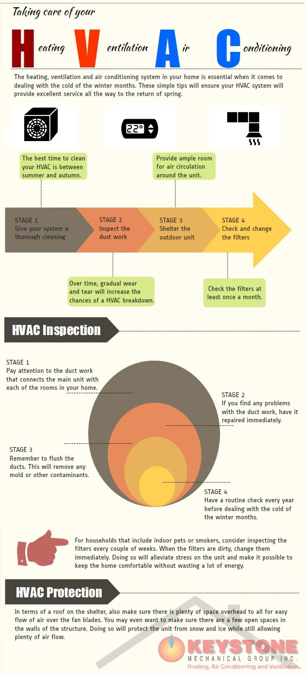 Infographic #hvac   Taking care of your HVAC  System | HVAC stands for Heating, Ventilation, Air Conditioning and is an integral part of every functional household.