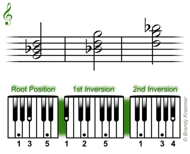 Piano 18 piano chords : 1000+ images about Acordes para piano on Pinterest